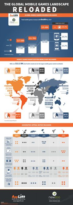 The Global Mobile Games Landscape Reloaded (infographic) - Applift Mobile Advertising, Mobile Marketing, Global Mobile, Indie, E Sport, Video Game Industry, Movie Facts, Camping Games, Indoor Games