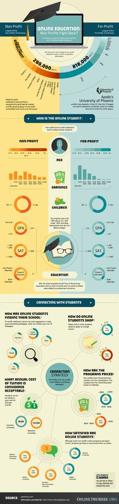 Infographic: Who Is the Online Student?