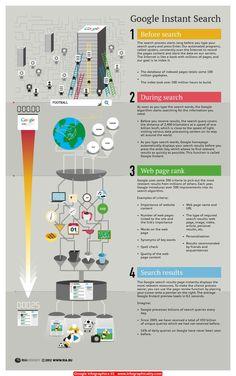Google Infographics 01 - http://infographicality.com/google-infographics-01/