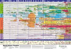 World History Timeline -- I wish this was larger...I'd love to have it!