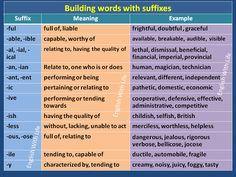 Forum | . | Fluent LandHow to Build Words with Suffixes | Fluent Land