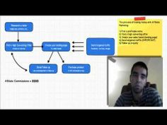 Lester Diaz : How To Make Money With Affiliate Marketing ..... Published on Sep 21, 2013  http://workwithlesterdiaz.com In this affiliate marketing training I show you the top affiliate marketing strategies most GURUS use to make money online.