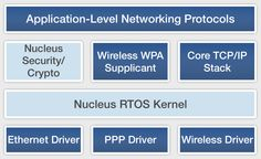 #IoT Mentor Graphics Enables Internet of Things #Embedded Device Connectivity #RTOS