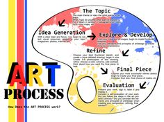 process to create and artwork - Google Search