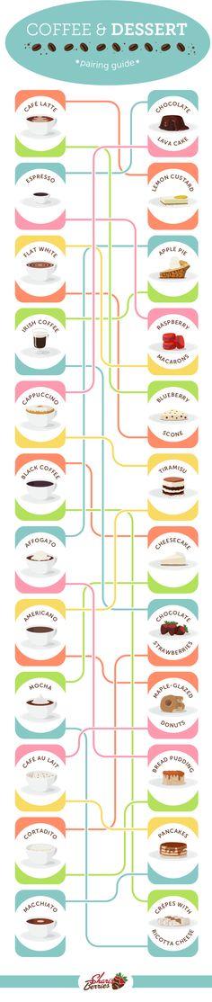 Guía para combinar cafés con postres ~ Coffee & dessert pairing guide