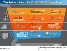 Diese Faktoren beeinflussen das Online Shopping Erlebnis   http://www.wds7.at/2012/08/diese-faktoren-beeinflussen-das-online-shopping-erlebnis/