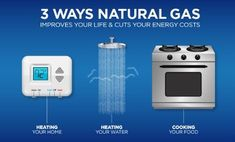 #Families that use natural #gas to #heat their homes, cook their meals, and dry their clothes save an average of $874 every year over those who use #electricity!