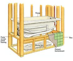 tub framing ideas | Installing a Whirlpool Tub - How to Install a ...