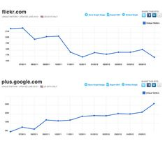 Flickr ha dejado el camino abierto para que Google+ acapare la mayoría del mercado de fotografos. Descubre cual es la razón en este artículo.