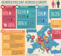 The European Commission published recently the report Tackling the #gender pay gap in the European Union, which shows in details that #Europe still has a long way ahead to gender equality. Reducing gender #pay gap is one of the #EU highest priorities, and each country introduced various strategies of dealing with this issue.