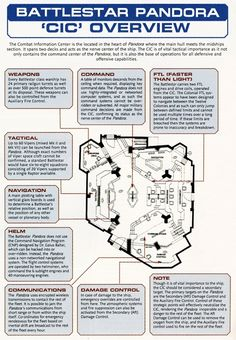 Overview of the CIC from 'Battlestar Galactica'