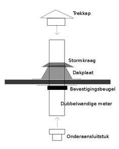Complete kachelpijp set voor de kachel in de blokhut