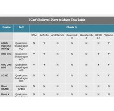 Samsung не са единствените, които манипулират бенчмарк резултати | 359gsm.com