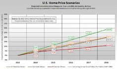 q1 2014 Pulsenomics home price expectations