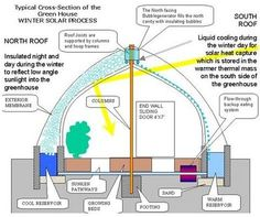 Solar greenhouse for very cold regions (Thunder Bay Permaculture: July Greenhouse Plans, Greenhouse Gardening, Heated Greenhouse, Greenhouse Heaters, Cheap Greenhouse, Diy Balkon, Solar, Bokashi, Aquaponics System