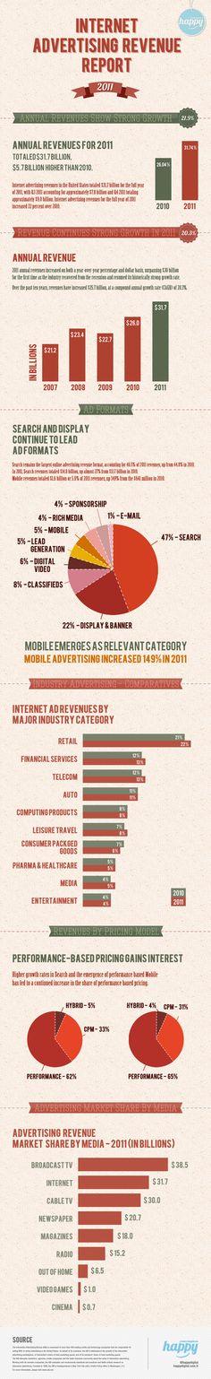 Informe sobre ingresos por publicidad en internet en 2011 « Infografías de Marketing