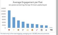 Emoji Average Engagement Per post