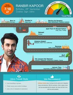 On Ranbir Kapoor's #birthday, we evaluate his #Travel Quotient! Wish him a Happy Birthday by re-pinning this!