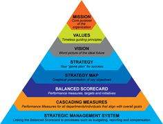 Google Image Result for http://www.meshekah.com/wp-content/uploads/2012/10/balanced-scorecard-pyramid2.jpg