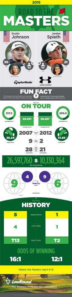 LowRound.co - Golf Infographic - Road to the Masters 2015 - Dustin Johnson and Jordan Spieth