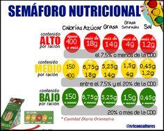 Semáforo nutricional, descrifrando la etiqueta