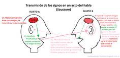 Resultado de imagen para arbitrariedad del signo linguistico