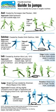 Figure skating jumps