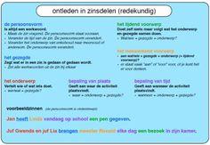 Learn Dutch, Classroom, Study, Teaching, Education, Kids, Adhd, Dyslexia, Grammar
