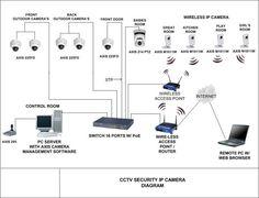 Home Security setup using wireless camera Security Surveillance, Surveillance System, Security Camera, Security Alarm, Home Security Tips, Wireless Home Security Systems, Cctv Camera Installation, Outdoor Camera, Survival
