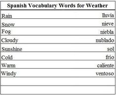 Spanish Vocabulary Words for Weather - Learn Spanish #learnspanish #learnspanishwords #easyspanishlearning