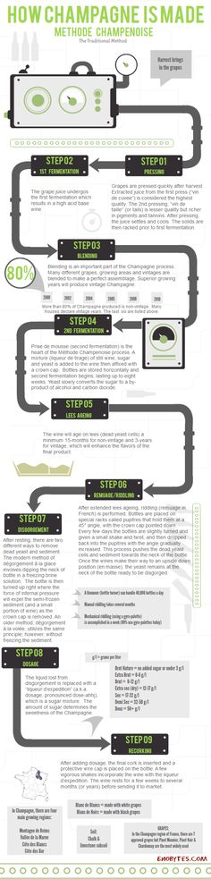 9 Key Steps of producing Champagne    source: http://enobytes.com/2012/11/15/how-champagne-is-made/