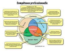 Social Skills 209839663875888328 - Voir l'article pour en savoir plus. Source by rollandgerard Hr Management, Project Management, Scientific Method, Leadership Development, Personal Development, Human Resources, Positive Attitude, Self Improvement, About Me Blog