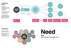 Understanding Customer Needs by Justin Parry Experience Map, User Experience Design, Customer Experience, Design Thinking, Marketing Innovation, Innovation Strategy, User Centered Design, Customer Journey Mapping, Design Theory