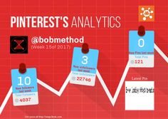 This Pinterest weekly report for bobmethod was generated by #Snapchum. Snapchum helps you find recent Pinterest followers, unfollowers and schedule Pins. Find out who doesnot follow you back and unfollow them.