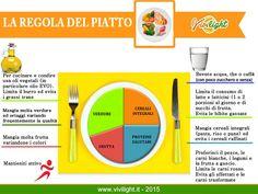 ViviLight La regola del piatto - Come deve essere un pasto sano - ViviLight
