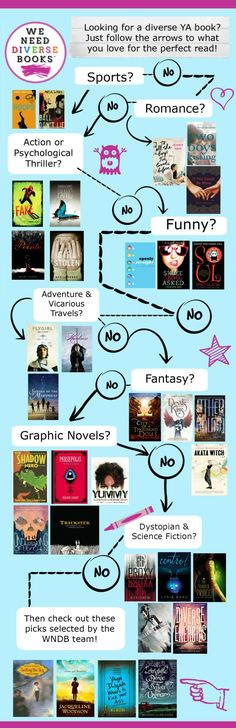 #WeNeedDiverseBooks YA Flow Chart! Like thrillers? Contemporary? Romance? Graphic Novels? Humor? We've got recommendations for you! Huge thanks to WNDB member Tracy López for designing it!