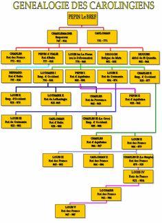"""Le tableau généalogique des Carolingiens- 1) LOUIS II D'ITALIE dit """"LE JEUNE"""" (1° nov 825-12 aout 875), fils aîné de LOTHAIRE 1° (795-+855) et d'ERMENGARDE DE TOURS (804-+851). Louis II est associé à son père Lothaire 1° comme roi d'Italie en 844, puis comme empereur d'Occident en 850. Il s'occupe activement de son royaume d'Italie qu'il ne quitte après 850 que 3 fois seulement pour de brèves périodes jusqu'à sa mort."""