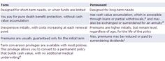 Difference between Term And Permanent Life Insurance