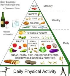 Low Carb Dieting For Successful Weight loss | http://things4you2.com/2015/09/10/low-carb-dieting-for-successful-weight-loss/