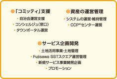 街の仕組み|街区・施設紹介|Fujisawa SST(藤沢サスティナブル・スマートタウン)