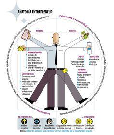 Anatomía de un emprendedor #infografia #infographic #entrepreneurship