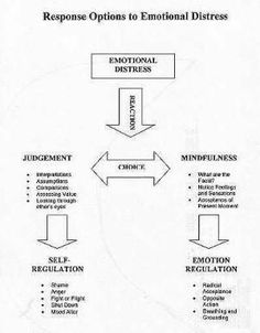 dbt therapy worksheets pdf - Google Search Dbt thought record ...