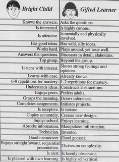 bright student vs. gifted learner...