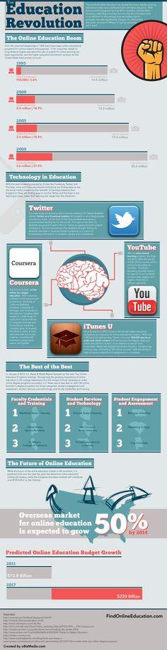 "Educational infographic : ""Online Higher Education Revolution"""
