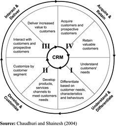 Client Relationship Management and Quality Function Development Car Sales, Differentiation, Design Thinking, Project Management, Cars For Sale, Competition, Training, Relationship, Content