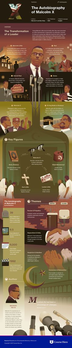 This @CourseHero infographic on The Autobiography of Malcolm X is both visually stunning and informative!