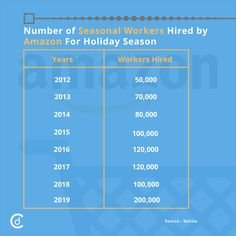Number of Seasonal Workers Hired by Amazon for Holiday Season #CraftDriven #CD #marketresearch #Amazon #jobs #holidays #giveaway #fashion #seasonalworkers #TheHolidayDelivery #PackageDeliveryGiant #Hiring #company #work #career #companies #technology #AI #BigData #business #TrendingFormat #MomentMarketing #entrepreneur #entrepreneurs #entrepreneurship #success #startups #TopicalSpot #InstaTrend #MondayMotivation