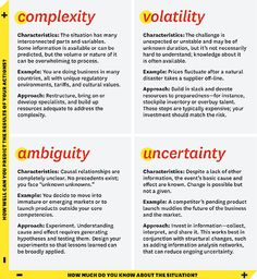 What VUCA Really Means to You (Complexity, Volatility, Ambiguity, Uncertainty)