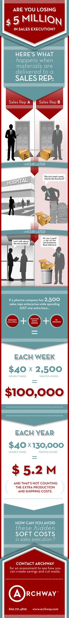 Infographic: Shows pharma marketers how quickly costs can add up when their marketing supply chain and the ordering process isn't optimized.