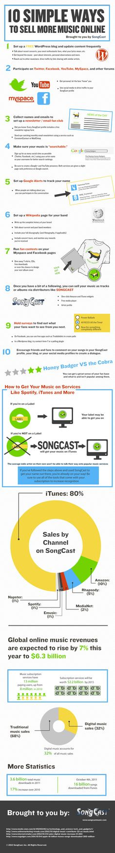 10 Ways To Sell Your Music Online Infographic